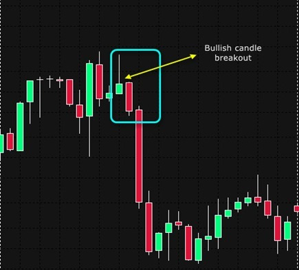 Profitable Candlestick Patterns Tutorial And Full