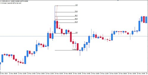 Forex long candle strategy
