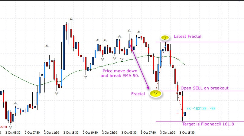 Fractal forex trading strategy