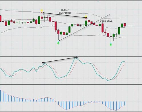 Forex divergence tutorial