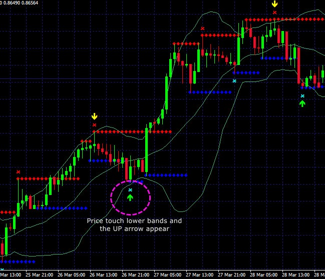Bollinger bands arrow indicator