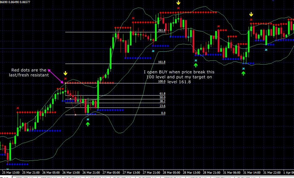 Super simple forex strategy