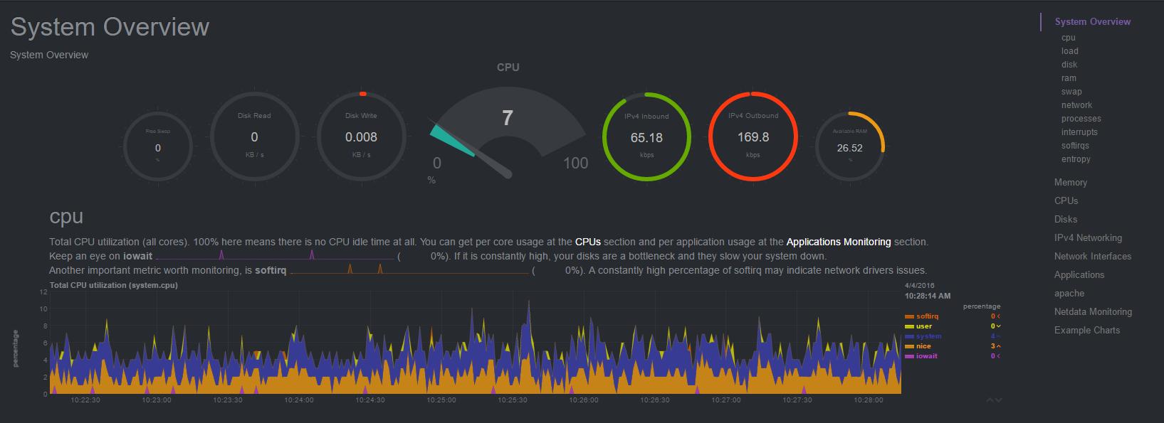 www data centos installer